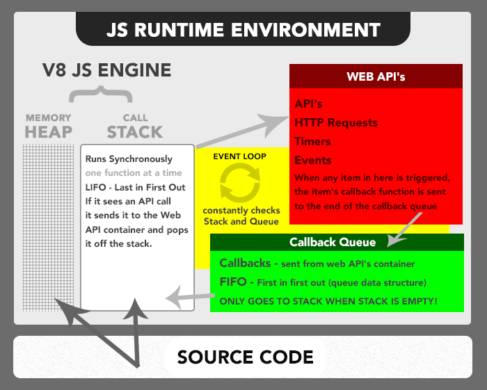 JavaScript Runtime Enviroment
