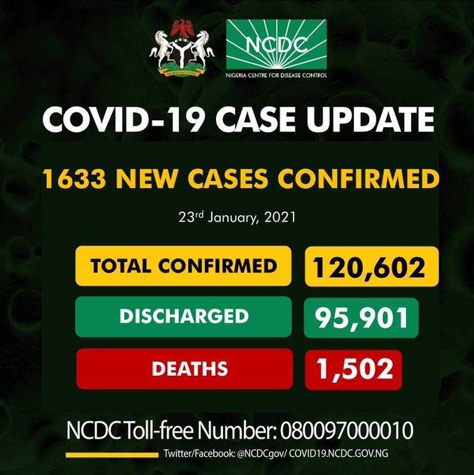COVID-19: Nigeria records 1,633 new cases, total now 120,602