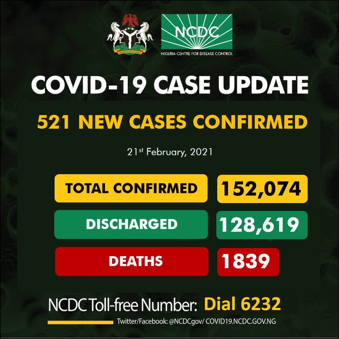 COVID-19: Nigeria records 521 new cases, total now 152,074