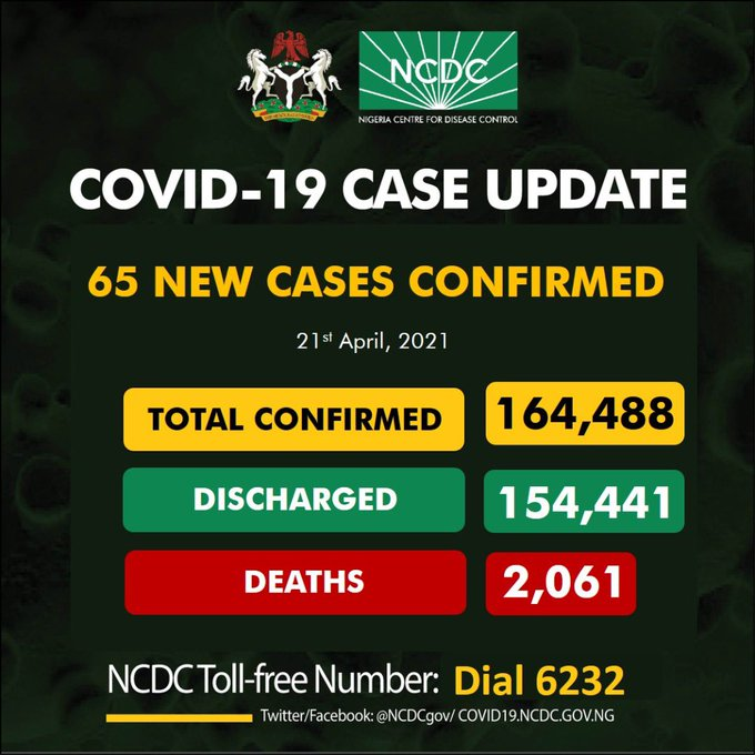 COVID-19: Nigeria records 65 new cases, total now 164,488