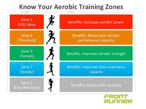 Understanding where our tempo zone sits in relation to our other aerobic zones in crucial to making sustainable improvements to your running performance