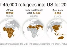 Trump admin defends new refugee cap.