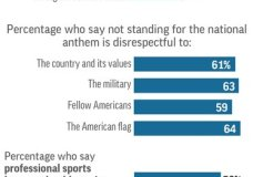 AP-NORC Poll: Most Dislike NFL Protests _ And Trump Comments
