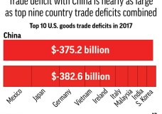Charts compare China's trade deficit with the U.S. with the other top nine country deficits;; 2c x 2 1/2 inches; 96.3 mm x 63 mm;