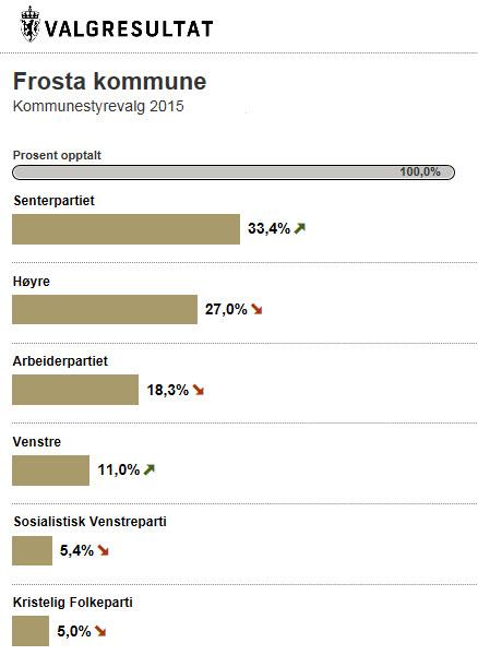 Valgresultat Frosta kommunestyrevalg 2015
