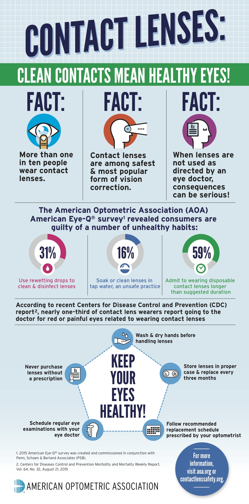 Wearing Contact Lenses Infograph