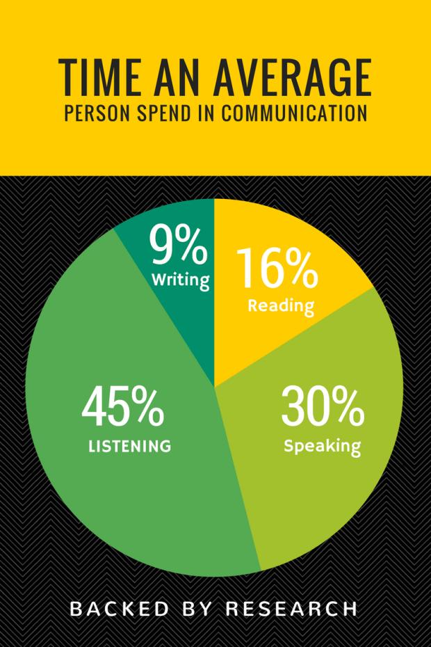 Avg. Time Spent Communicating