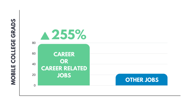 College-Grads-Career