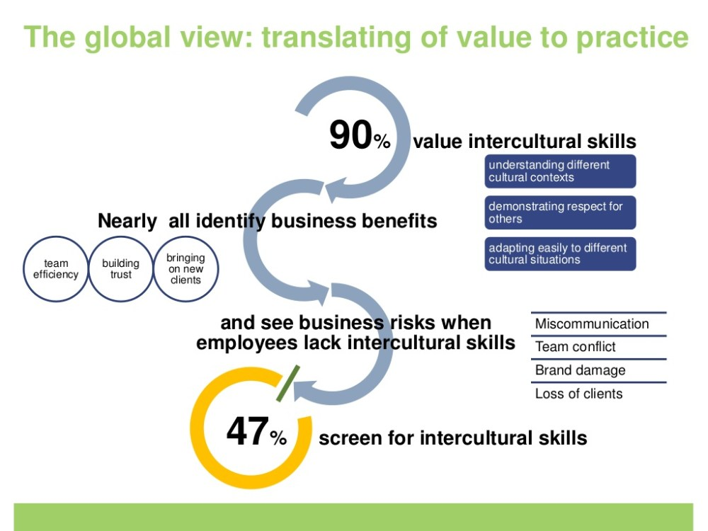 Intercultural Skills seen in the students studying abroad