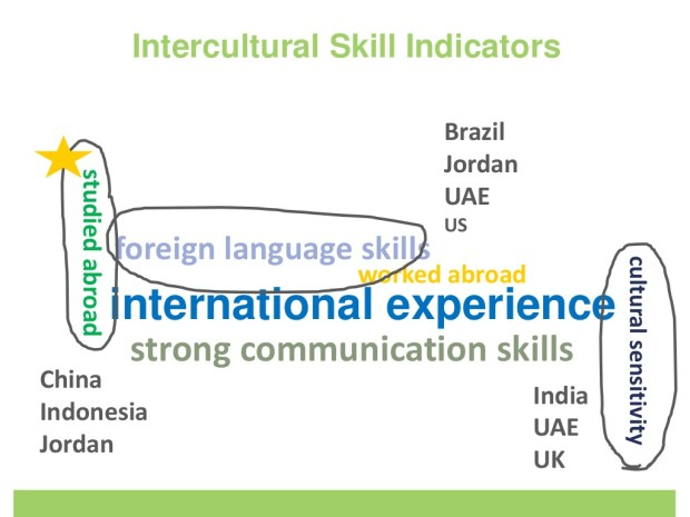 Study abroad is the major intercultural skill indicator reported British Council