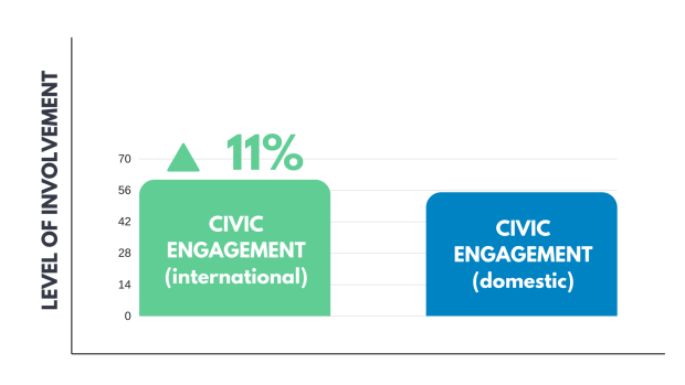 A research results showing the level of civic engagement local vs international students