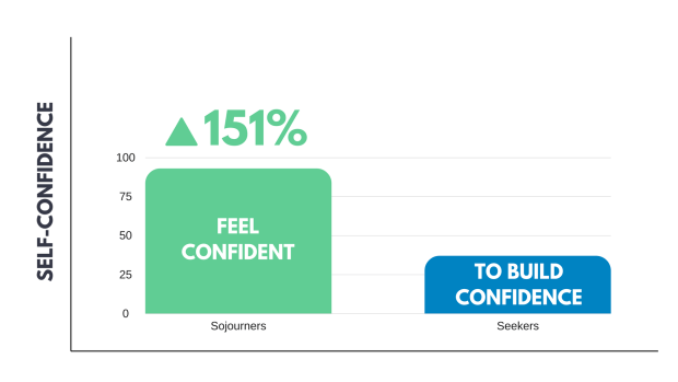 Self-confidence chart of the students who studied abroad