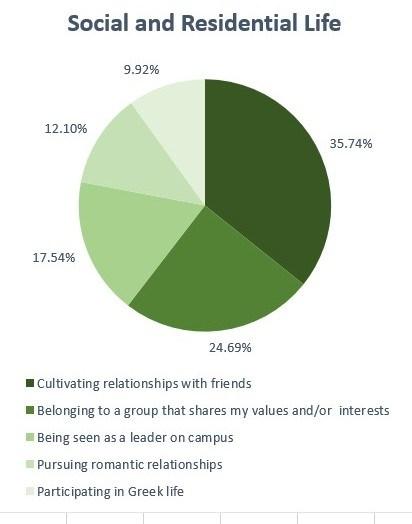 Student Success Factors