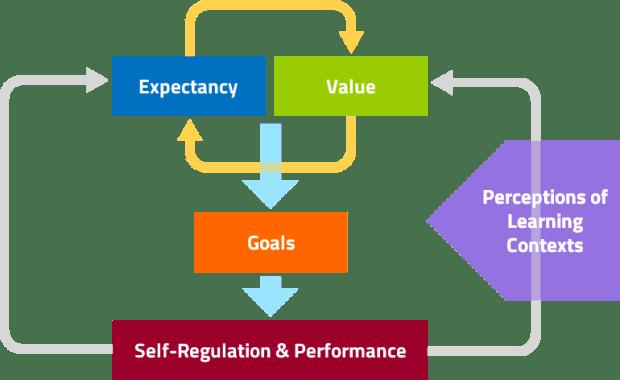 Students Self-Motivation and Regulation