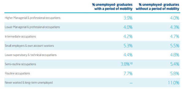 international_students_employment_trends