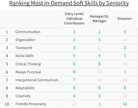soft-skills-most-in-demand
