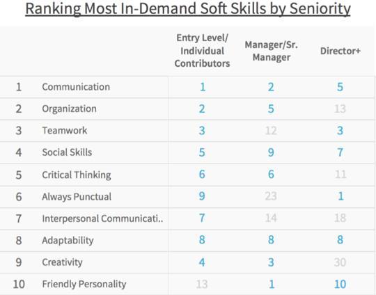 soft-skills-most-in-demand