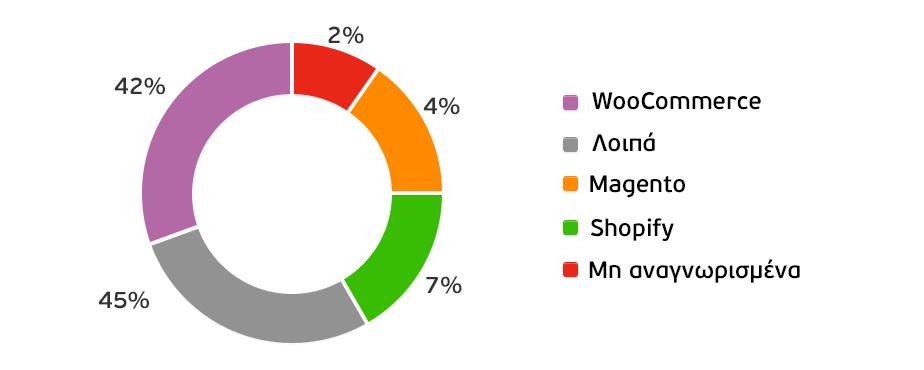 Ποσοστά εγκατάστασης του WooCommerce το 2018