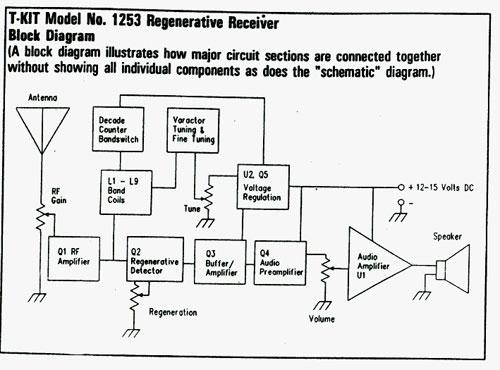 History of Reciever Design