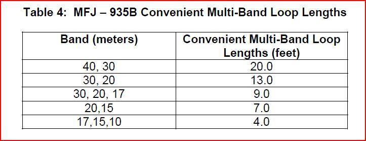 MFJ-935B_LoopTuner_MostEfficientMultiBandLoopLengths
