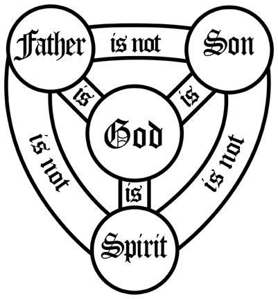 Rev Chris Roth: Trinity