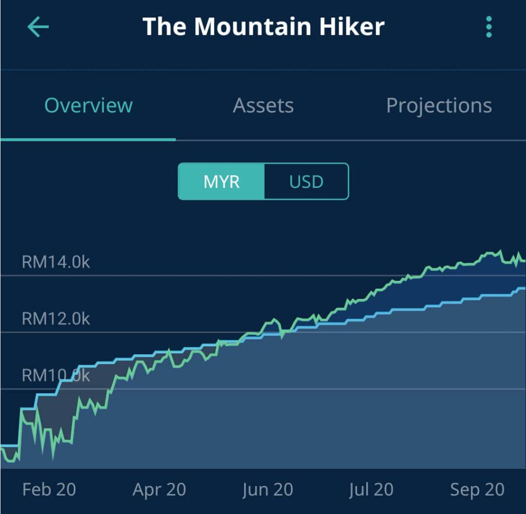 """My """"Mountain Hiker"""" portfolio returns displays a more drastic ups and downs volatility."""