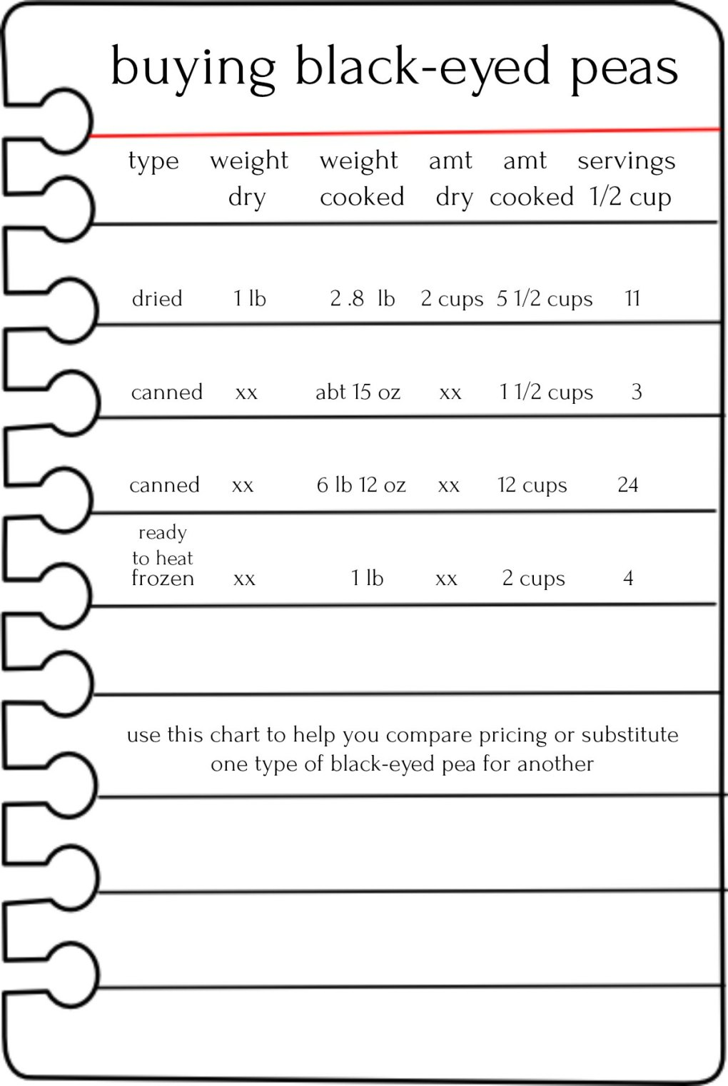 What to Know about Black-Eyed Peas Comparison Chart