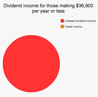 Long term capital gains and dividend income