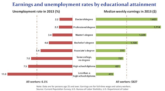 BLS Educational Attainment Statistics