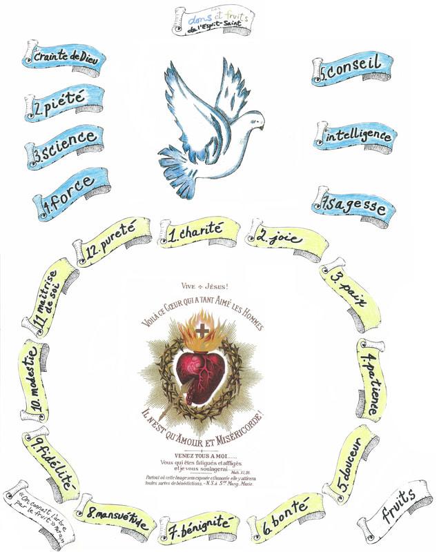 Les Sept Dons De L'esprit Saint : l'esprit, saint, Fruits, L'Esprit-Saint