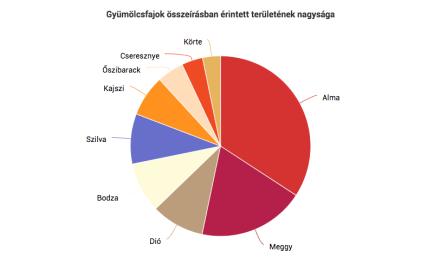 Gyümölcsösültetvények összeírása, 2017 – előzetes adatok
