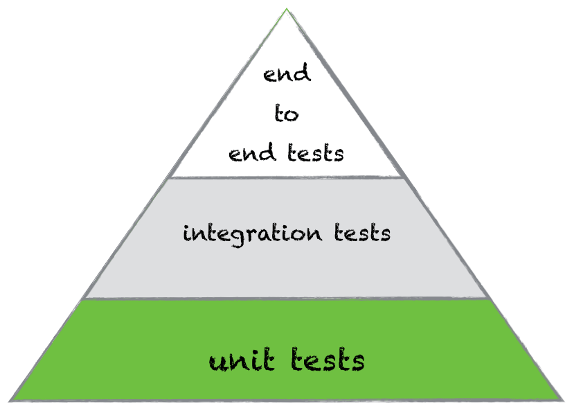 An Introduction To Tdd With Java