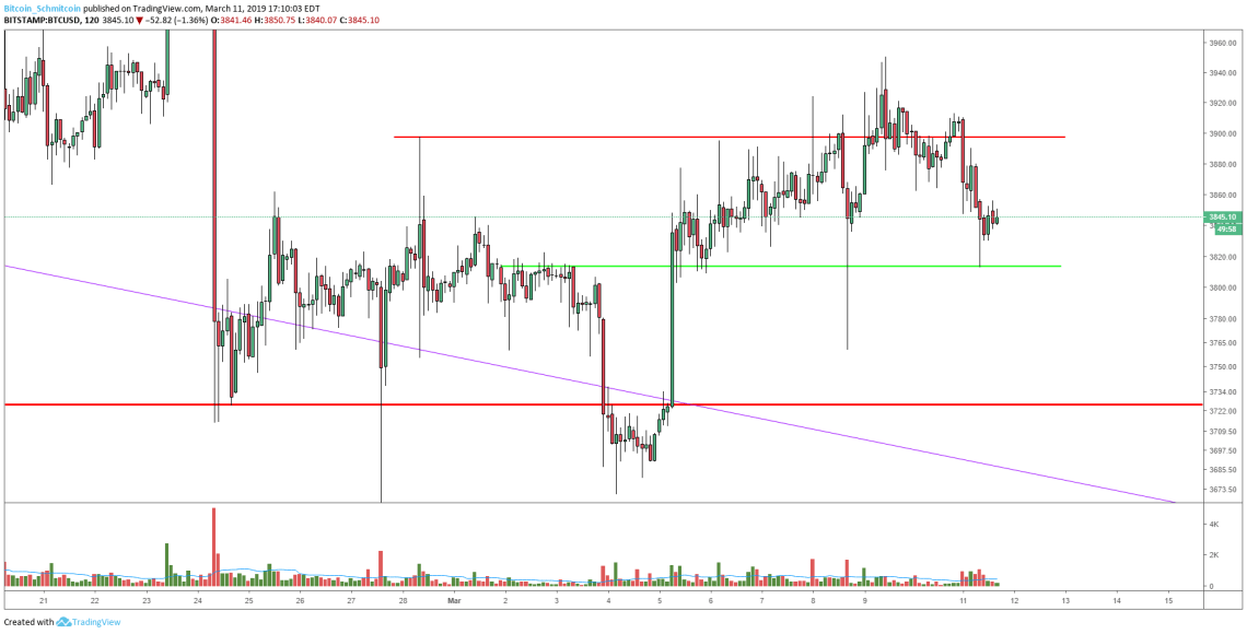 Bitcoin Price Analysis: Low Time Frames Show Signs of Life Amid Weekly Tests