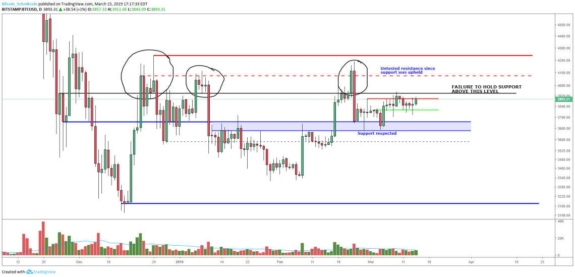 Bitcoin Price Analysis: Could Three Times Be the Charm for This Resistance Level?