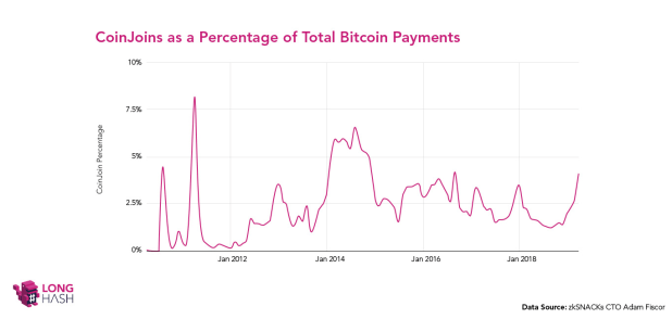 Percentage of CoinJoin Bitcoin Transactions Triples Over Past Year