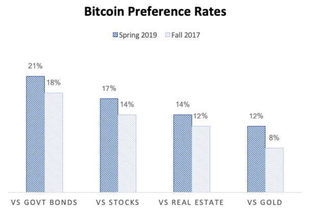 A New Report Shows People Are Warming Up to Bitcoin