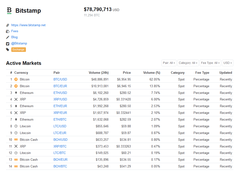 bitstamp market