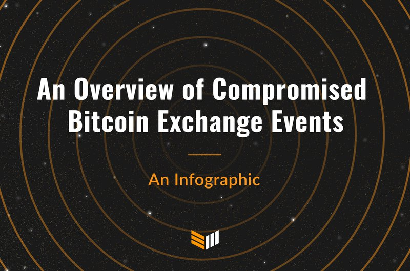Bitcoin Exchange Events Infographic