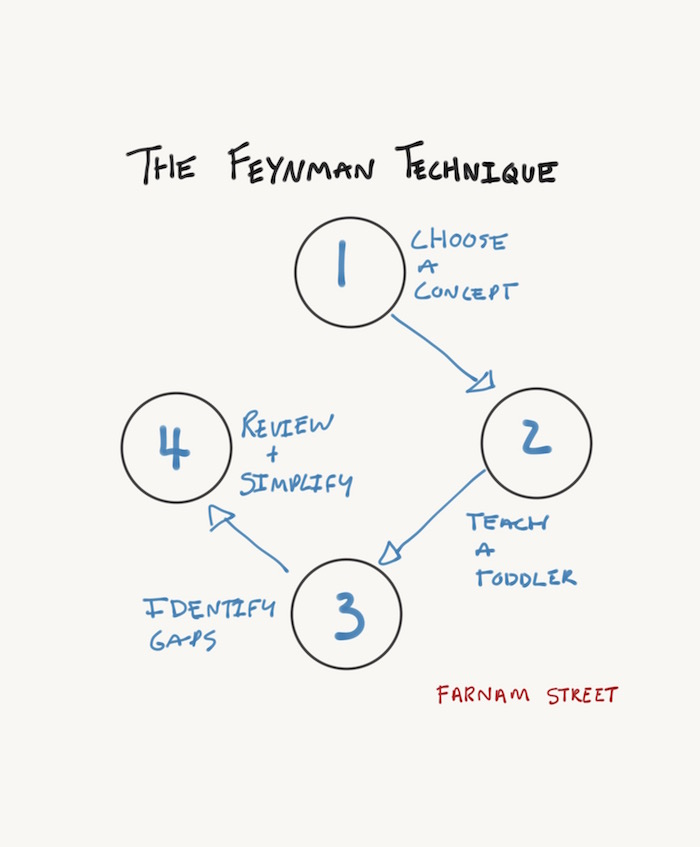 The Feynman Technique: The Best Way to Learn Anything
