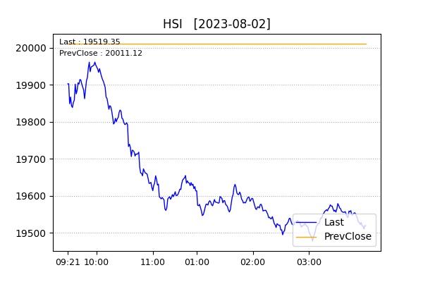 香港中華煤氣 - 港股數據庫 - 明報財經網