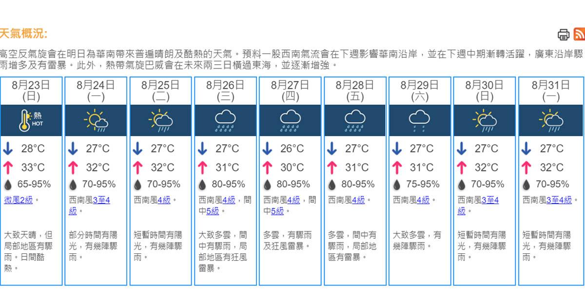 天氣 明日大致天晴酷熱 天文臺料下周中期驟雨增多 (16:30) - 20200822 - 港聞 - 即時新聞 - 明報新聞網