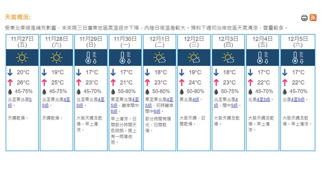 天氣|天文臺料明早天氣稍涼 市區最低氣溫約20度 (16:30) - 20201126 - 港聞 - 即時新聞 - 明報新聞網