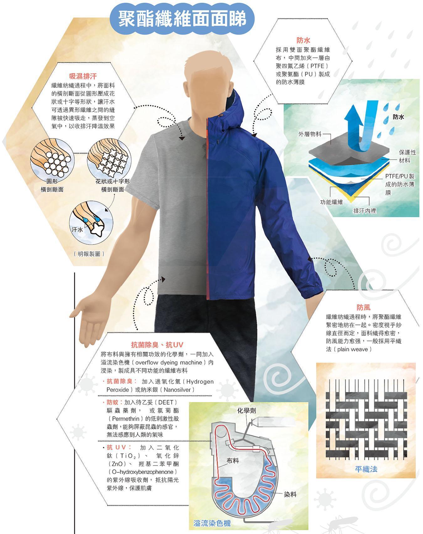 萬能聚酯纖維 變通致勝 遮風擋雨 吸濕排汗 - 20200707 - CULTURE & LEISURE - 明報OL網