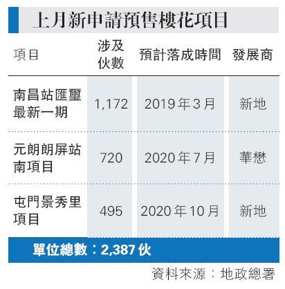 嘉里龍翔道豪宅項目 獲批預售 - 20180410 - 經濟 - 每日明報 - 明報新聞網