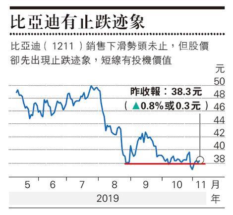 張兆聰:比亞迪壞消息下拒跌 可短炒 - 20191108 - 經濟 - 每日明報 - 明報新聞網