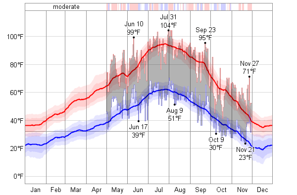 Historical Weather For 1949 in Mountain Home Idaho USA  WeatherSpark