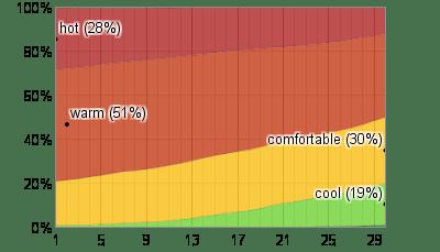 Weather Houston Average Monthly
