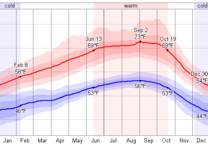 Average Temperature In San Francisco