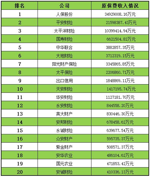 財產保險公司排名前二十名單_鳳凰金融