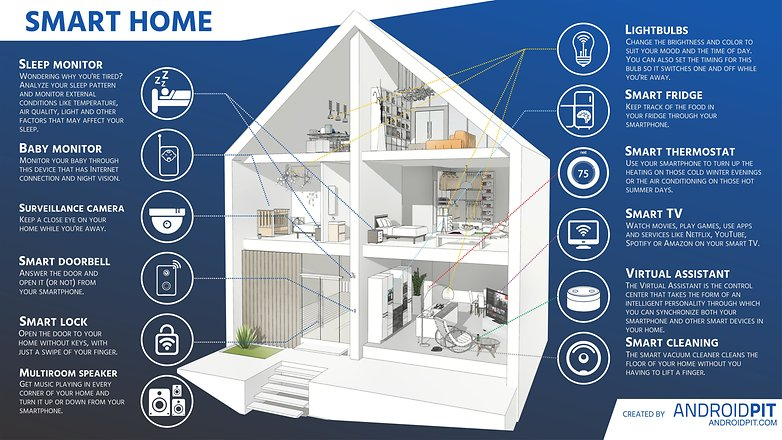 AndroidPIT SMART HOME ВСЕ ЯЗЫКИ COM
